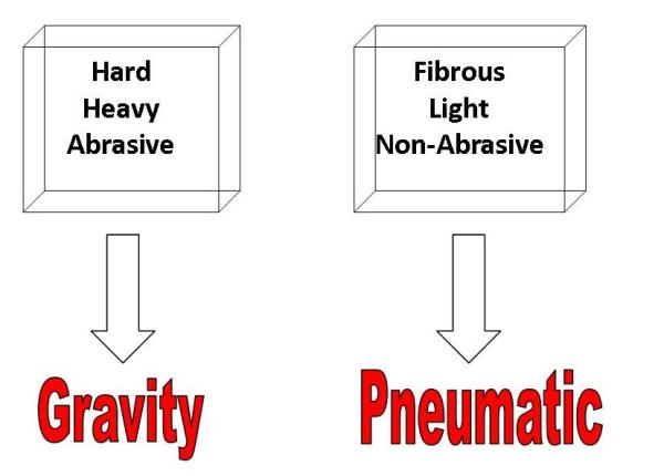 gravity_vs_pneumatic-resized-600